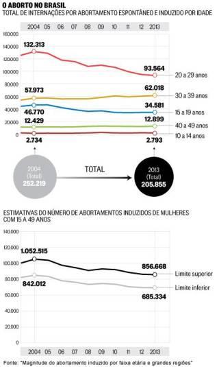 """Fonte: """"Magnitude do abortamento induzido por faixa etária e grandes regiões""""."""