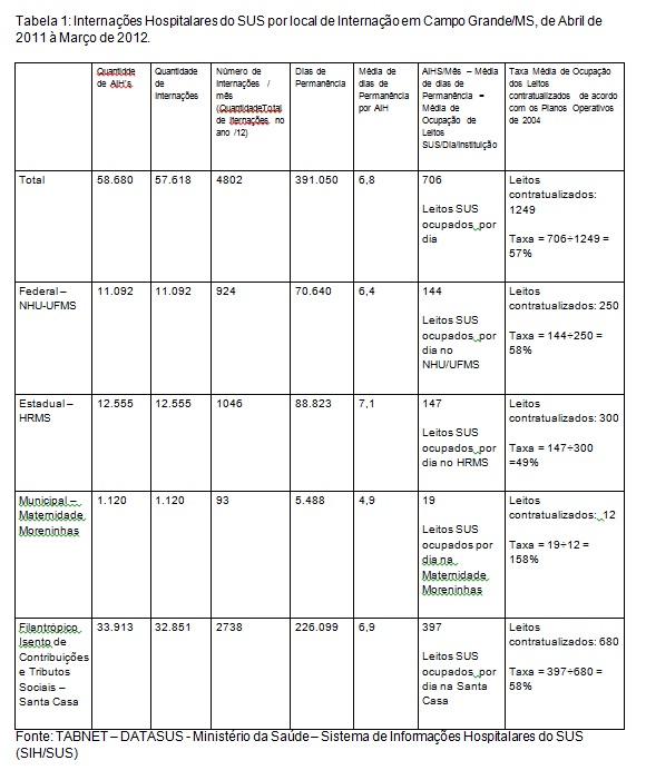 Tabela 1-Ronaldo