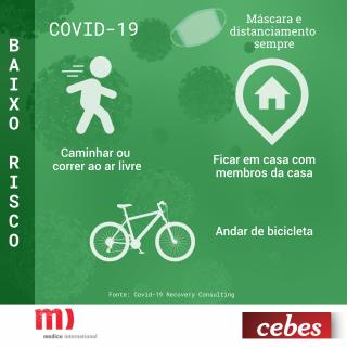 Cards com indicação de risco de atividades durante a pandemia de Covid-19